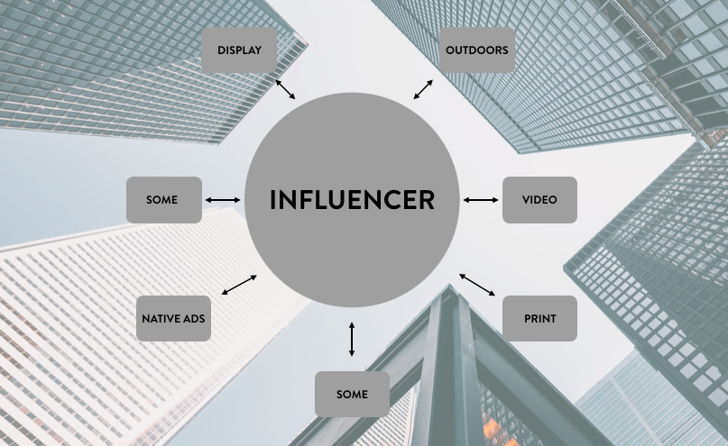 Influencer as core of the market plan illustration
